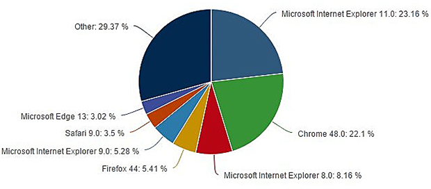 Распределение долей нарынке браузеров