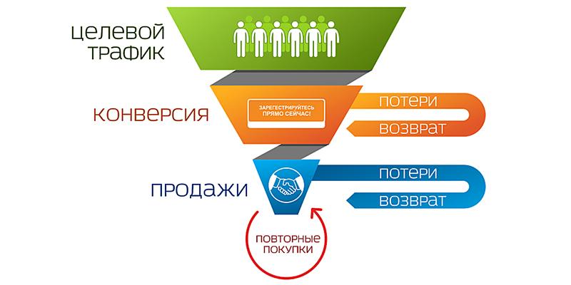 Сайта воронки сетевой маркетинг реклама установить яндекс браузер