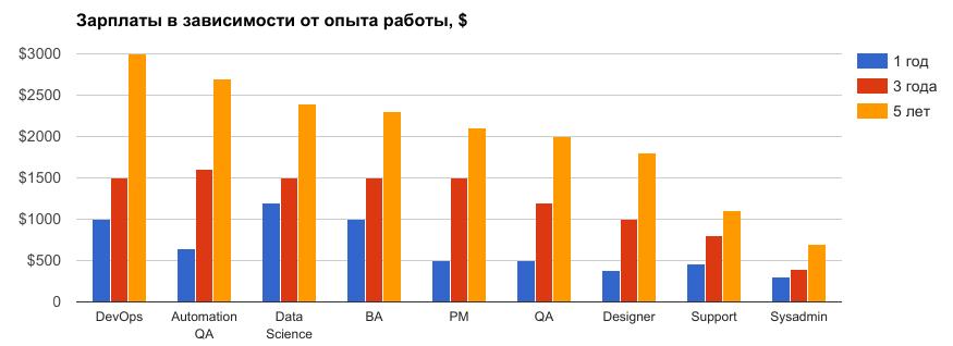 Зарплаты разработчиков в зависисмости от опыта работы