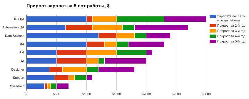 Прирост зарплат за последние 5 лет