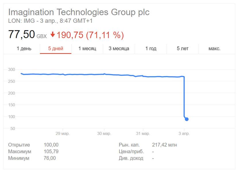 падение капитализации ИИ