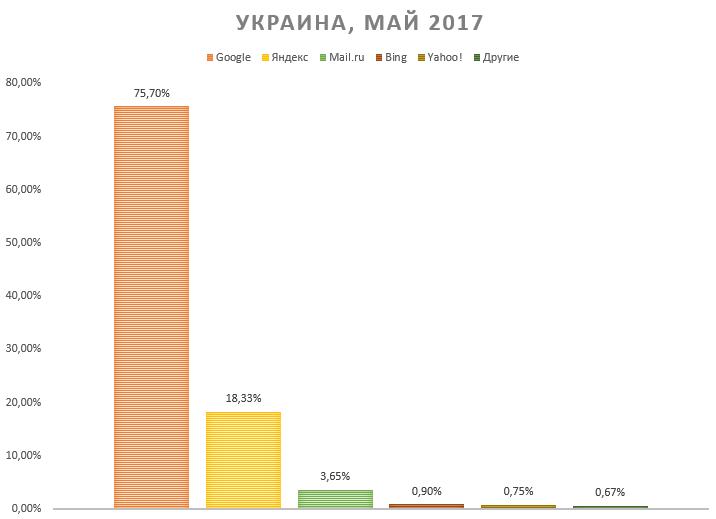 ukraine-se