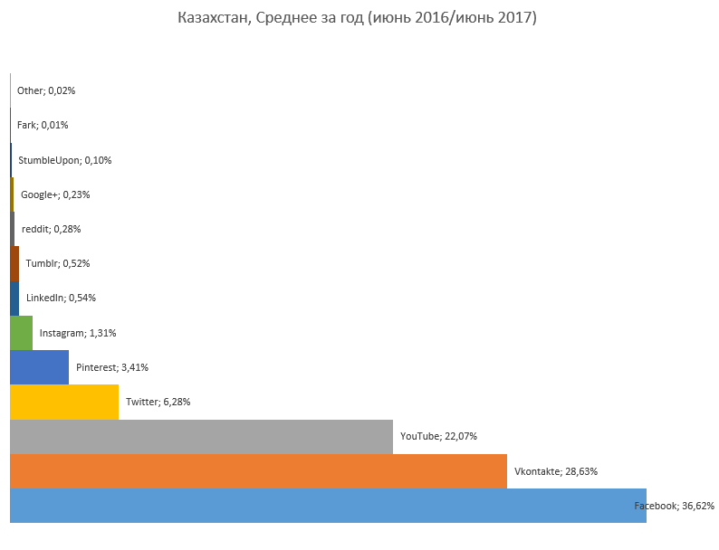 Самые популярные сети Казахстана