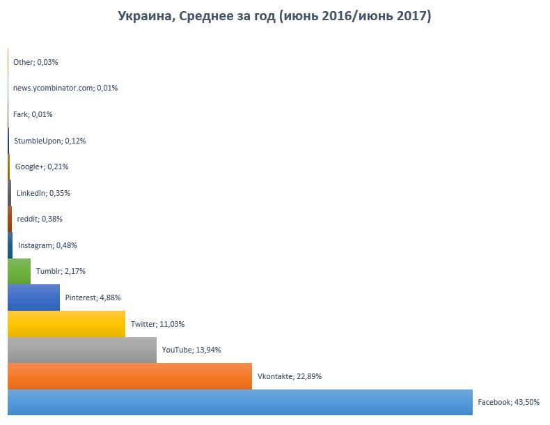Популярность соцсетей в Украине