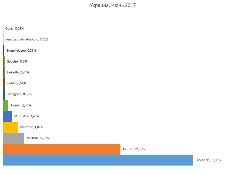 Рейтинг соцсетей Украины июнь 2017