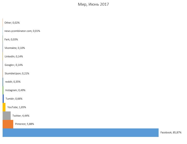 Рейтинг социальных сетей мира в 2017