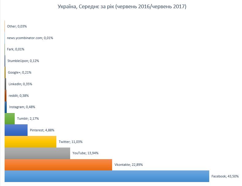 Популярність соцмереж в Україні