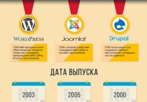 Битва титанов: WordPress, Joomla или Drupal?