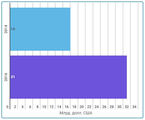 Статистика рекламных кампаний 2014-2017