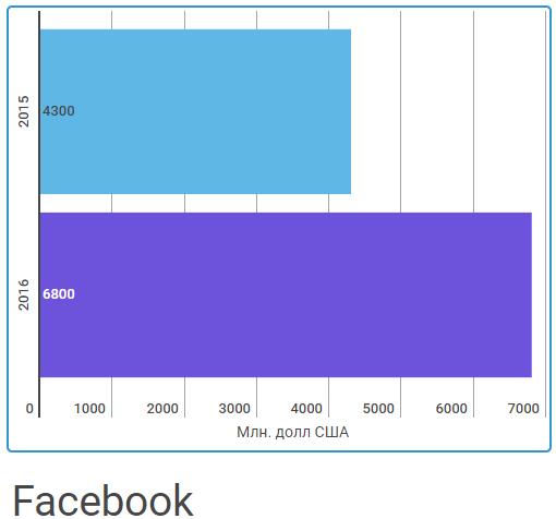 Доходы фейсбук