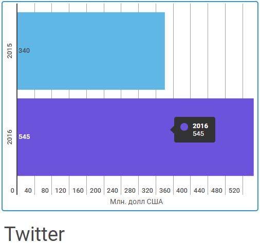Расходы на рекламу твиттер