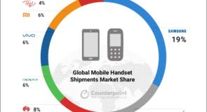 Xiaomi – найдинамічніший бренд смартфонів
