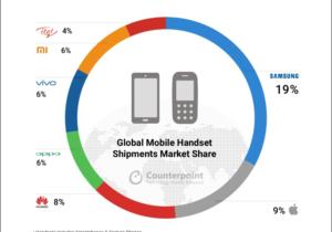 Xiaomi – самый быстрорастущий бренд смартфонов