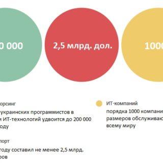 ТОП-10 достижений украинцев в мировом IT