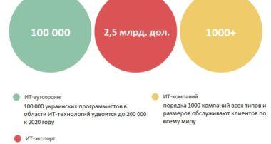Достижения Украины в ит-технологиях