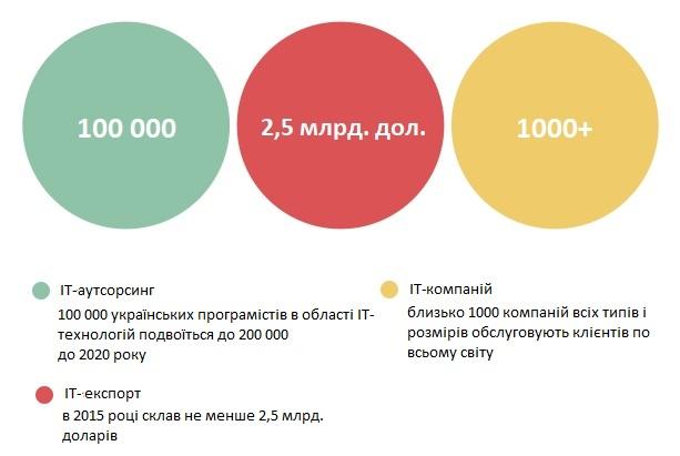 Досягення України в айті технологіях