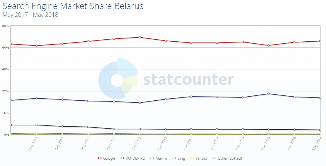 Изменение долей поисковиков Беларуси