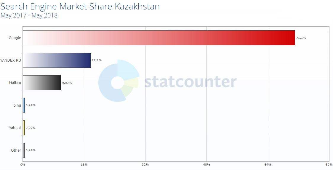 Поисковые системы казахстана
