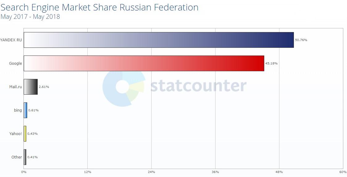 Поисковые системы российской федерации