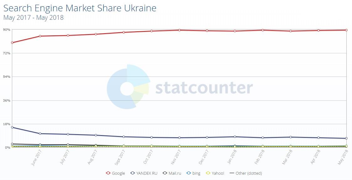 Изменение долей поисковых систем Украины 2018