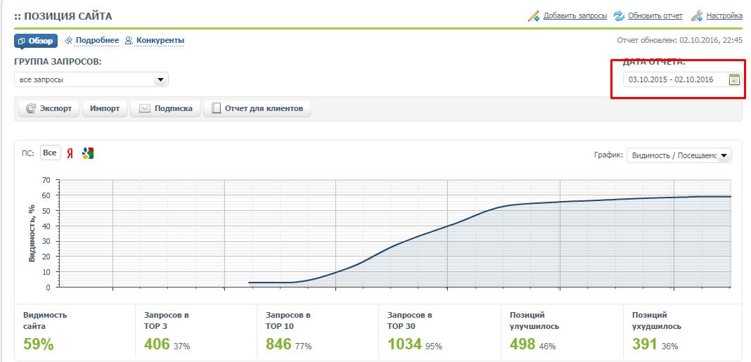 Пример роста позиций сайта с участием крауд-маркетинга
