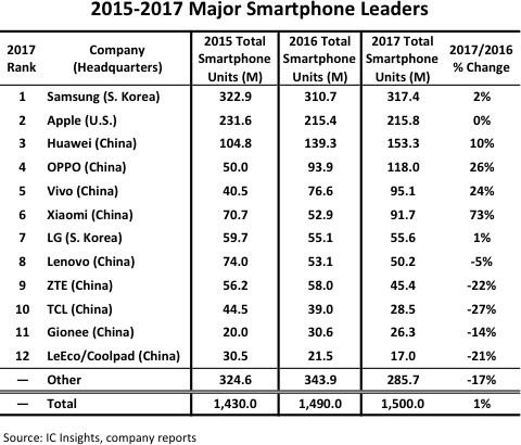Продажи смартфонов по брендам (Image Credit: IC Insights)