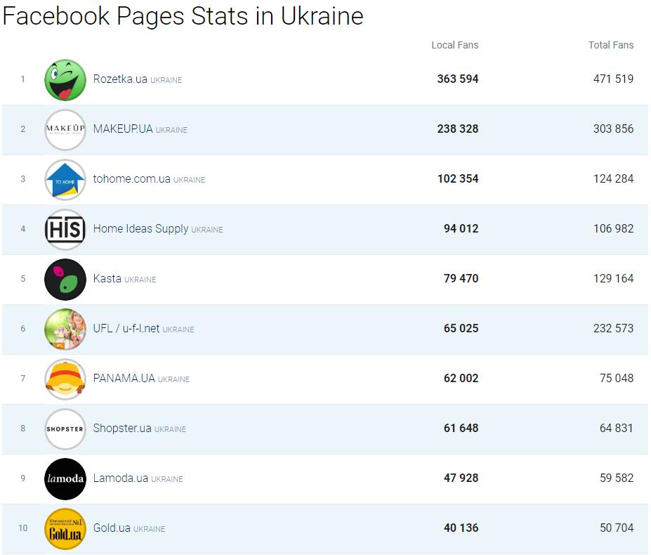 ТОП 10 Фейсбук страниц укр интернет магазинов