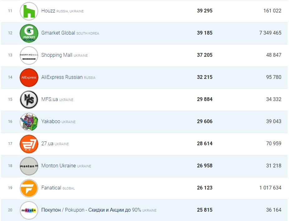 Топ 20 страниц фейсбук украинских интернет-магазинов