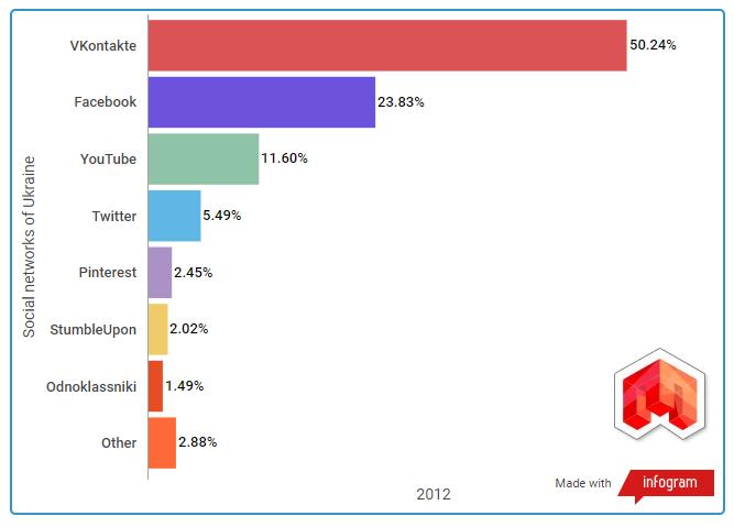 Статистика социальных сетей 2012