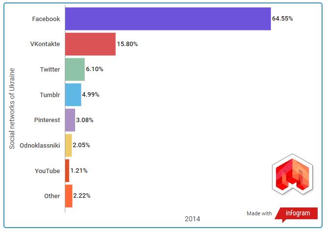 Статистика социальных сетей 2014