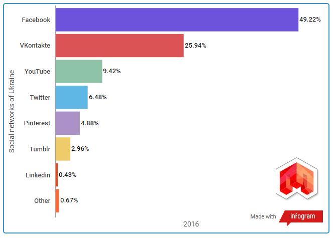 Социальные сети, статистика 2016