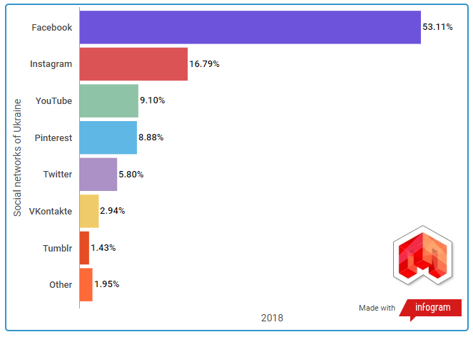 ТОП социальных сетей Украины 2018