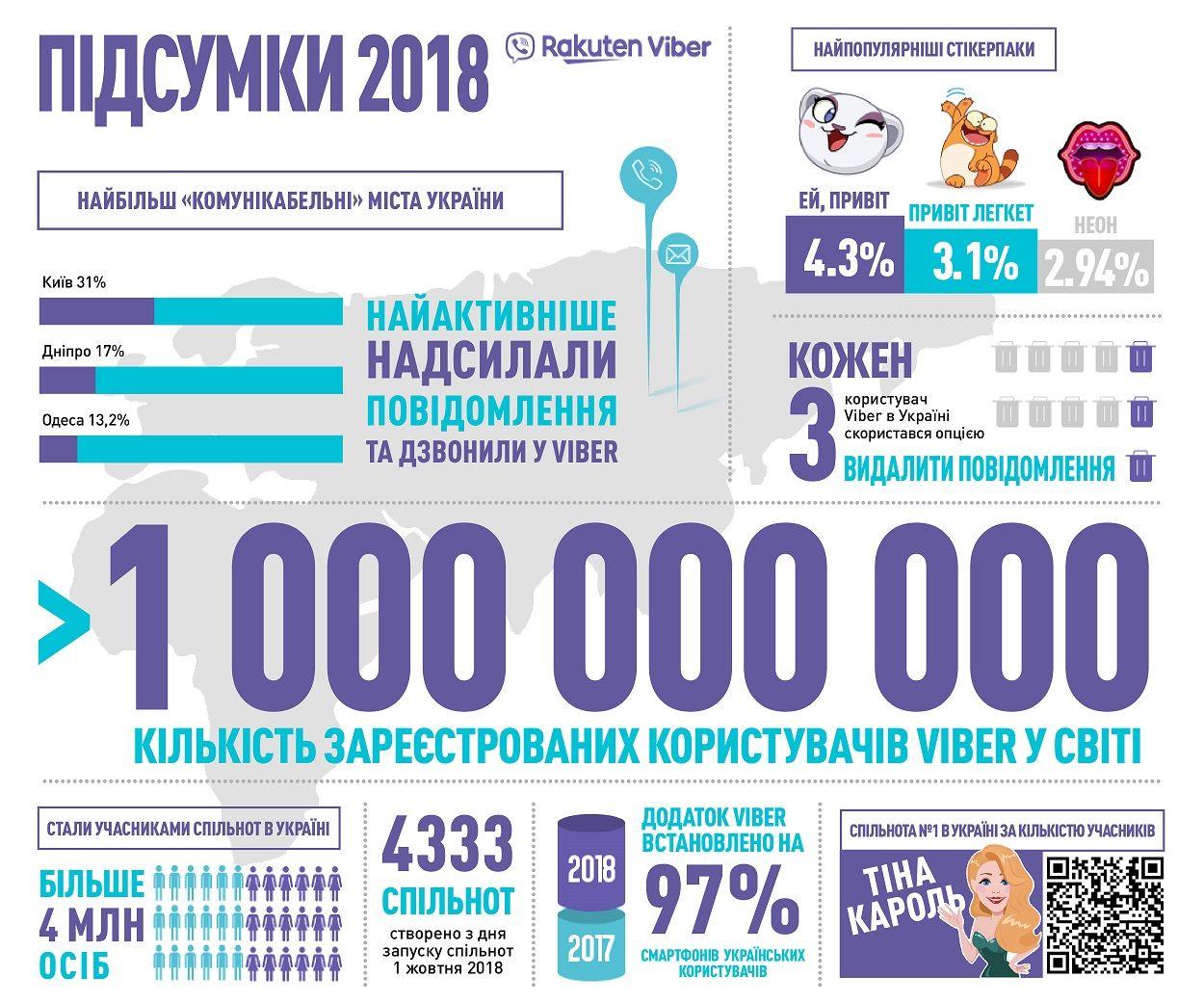 Viber инфографика статистика