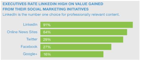 5. 91 процент руководителей оценивают LinkedIn