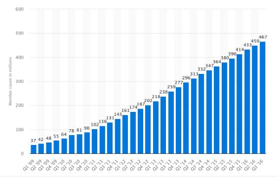рост LinkedIn