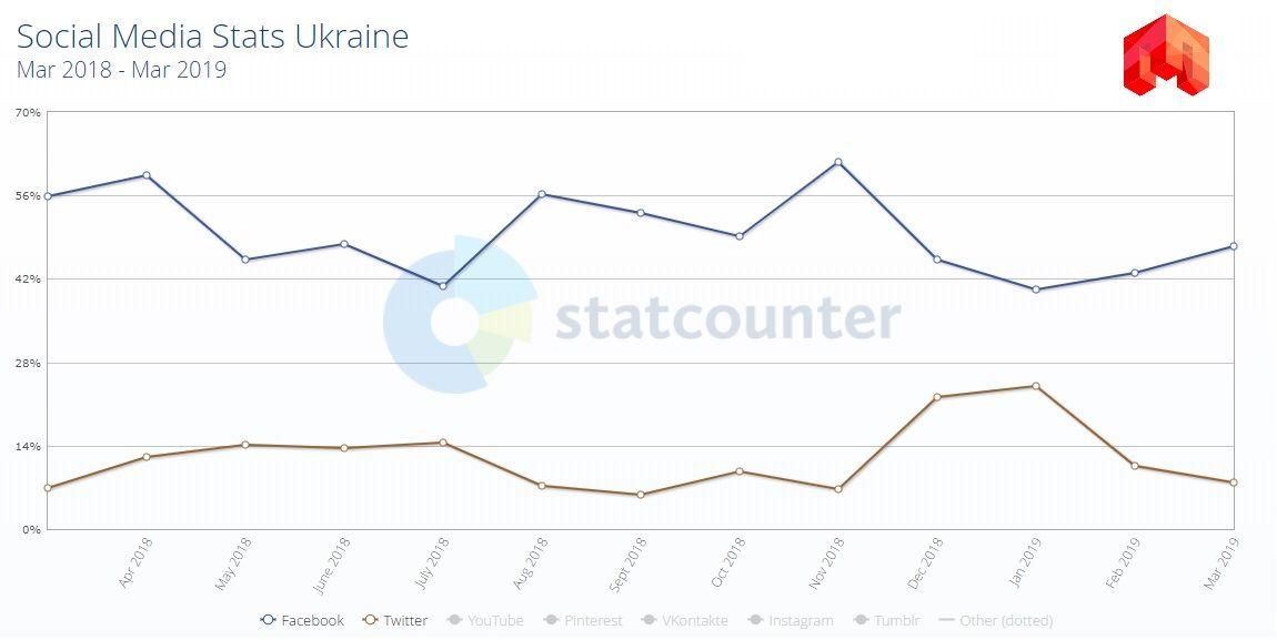 Статистика твиттера