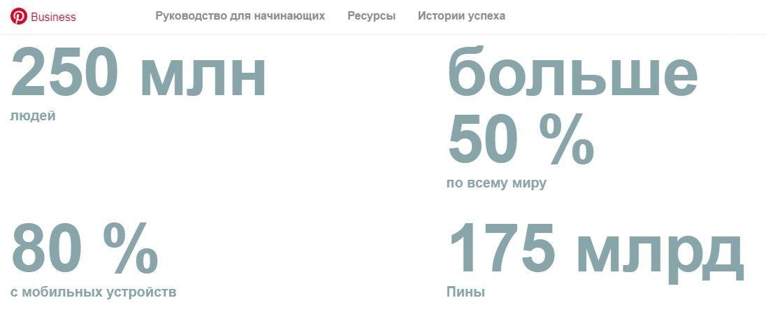 Статистика Пинтерест 2019