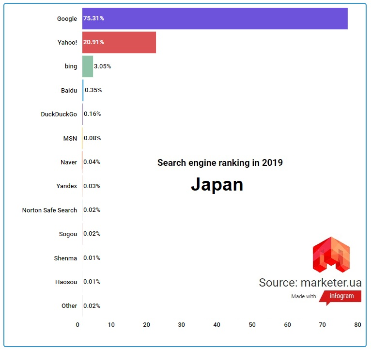 search_engine-ranking-in-2019-Jap