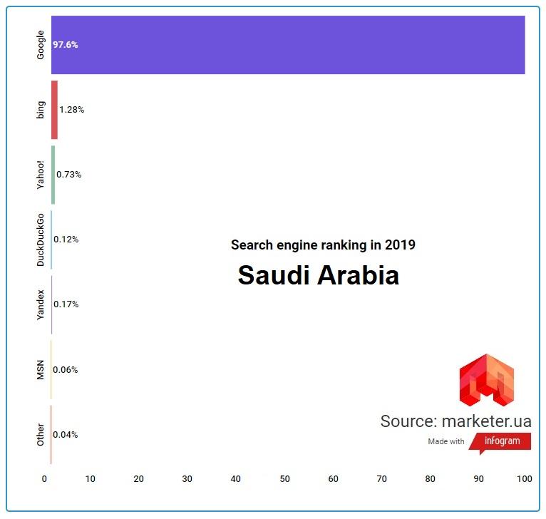 Поисковые системы Саудовской Аравии