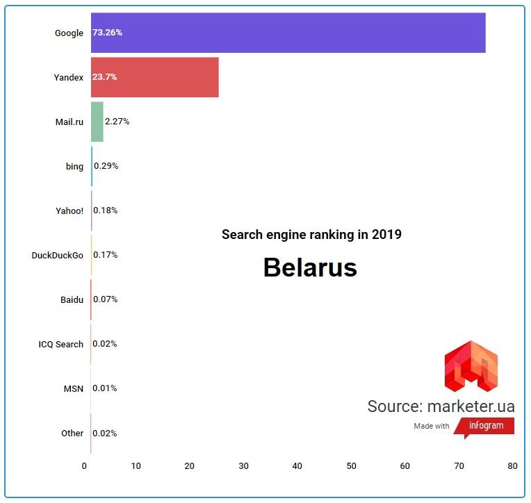 Поисковые системы Беларуси