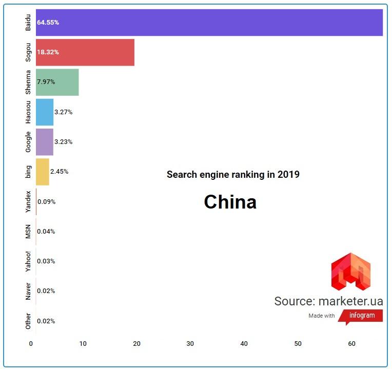 Поисковые системы Китая