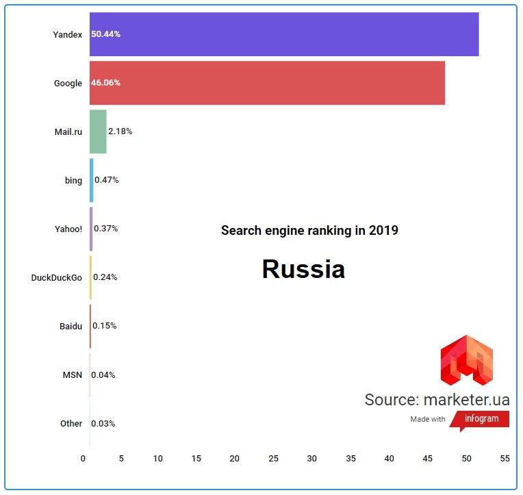 Поисковые системы России