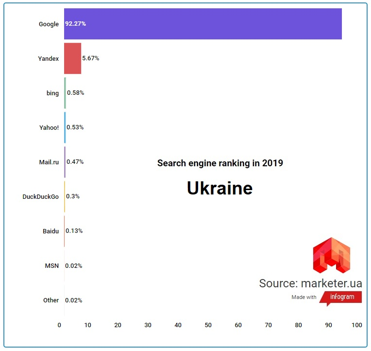 search_engine-ranking-in-2019-ukr