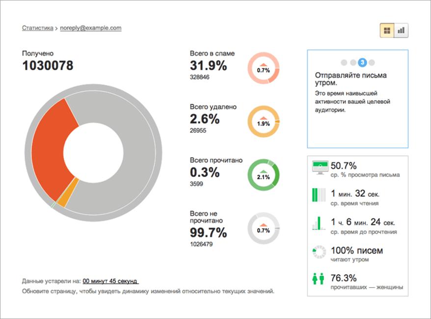 Проведение аналитики в email-маркетинге
