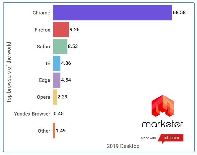 Самые популярные браузеры среди настольных компьютеров