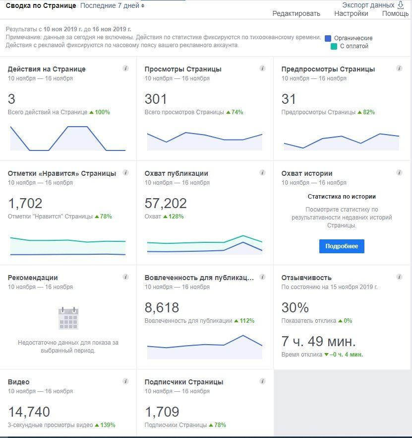 как выглядит Facebook Insights