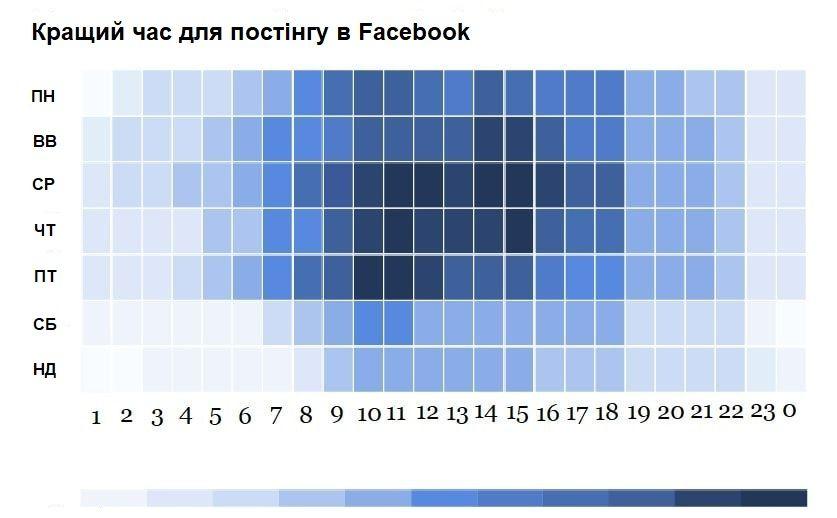 Кращий час для публікацій в фейсбук