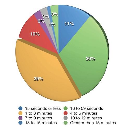Продолжительность большинства видеороликов составляет менее 3 минут