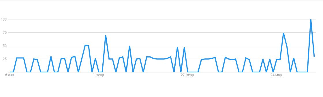 «контекстная реклама» по данным Google Trends