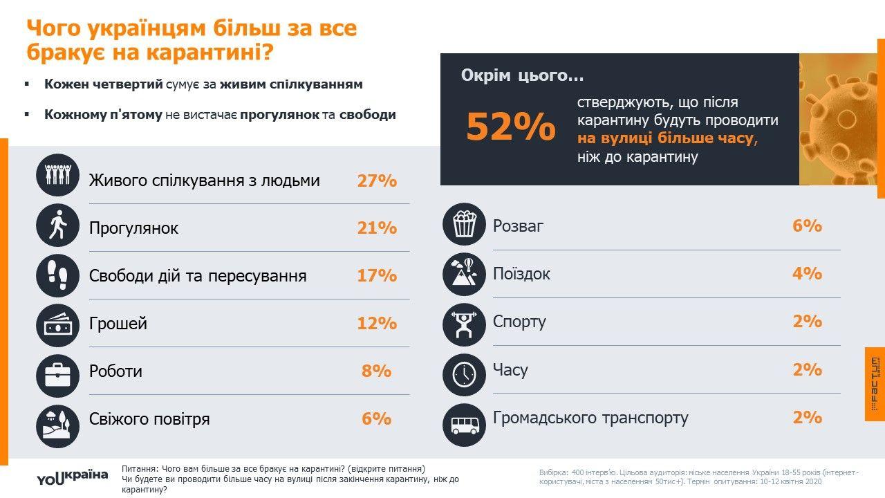 Чего недастает украинцам